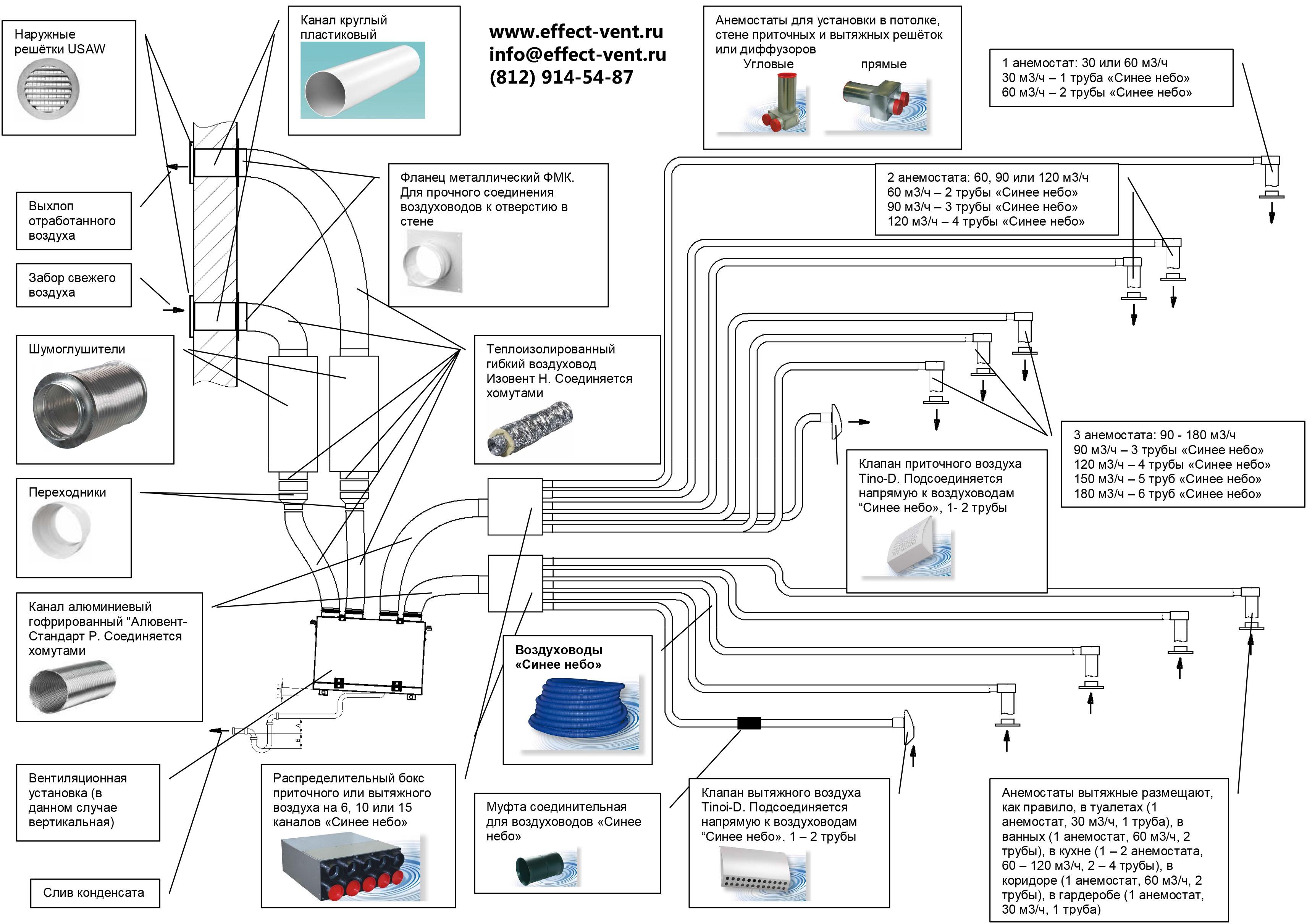 Схемы системы вентиляции с противопожарным клапаном